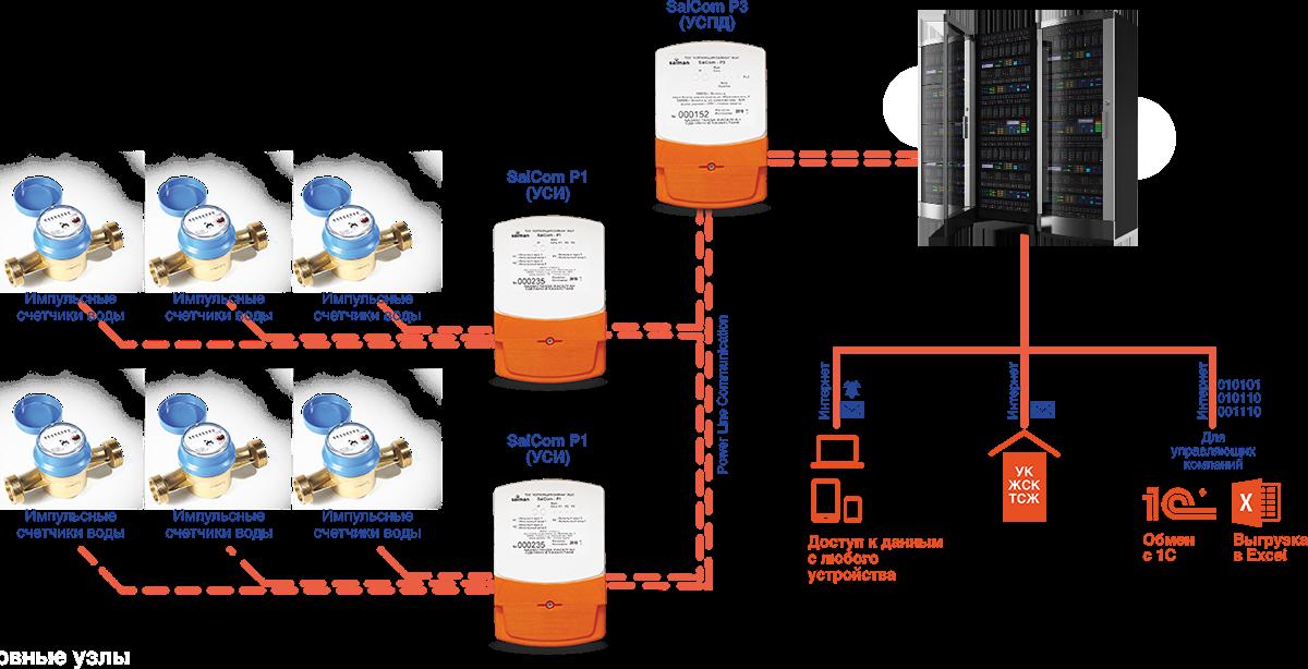 Автоматизированная система учёта воды АСУВ SANAU AQUA